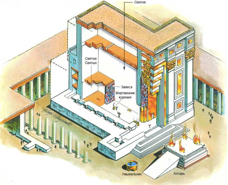 в нем обрядов храм